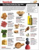 flyer page called the 12 best foods for your abs the smart eater's cheat sheet for life from women's health. it's a list of 12 foods with coordinating pictures. 1. almonds and other nuts with skins intact 2. bean and legumes 3. spinach and other green vegetables 4. dairy products (low-fat or fat-free milk yogurt and cheese) 5. instant oatmeal (unsweetened, unflavored) 6. eggs 7. turkey and other lean meats 8. peanut butter 9. olive oil 10. whole grain breads and cereals 11. whey powder 12. berries