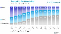 Bar graph illustrating the increase in the number of televisions per household from 1975 to 2010. In 1970, almost all households had one television. In 2010, a strong majority of households have 3 or more televisions.